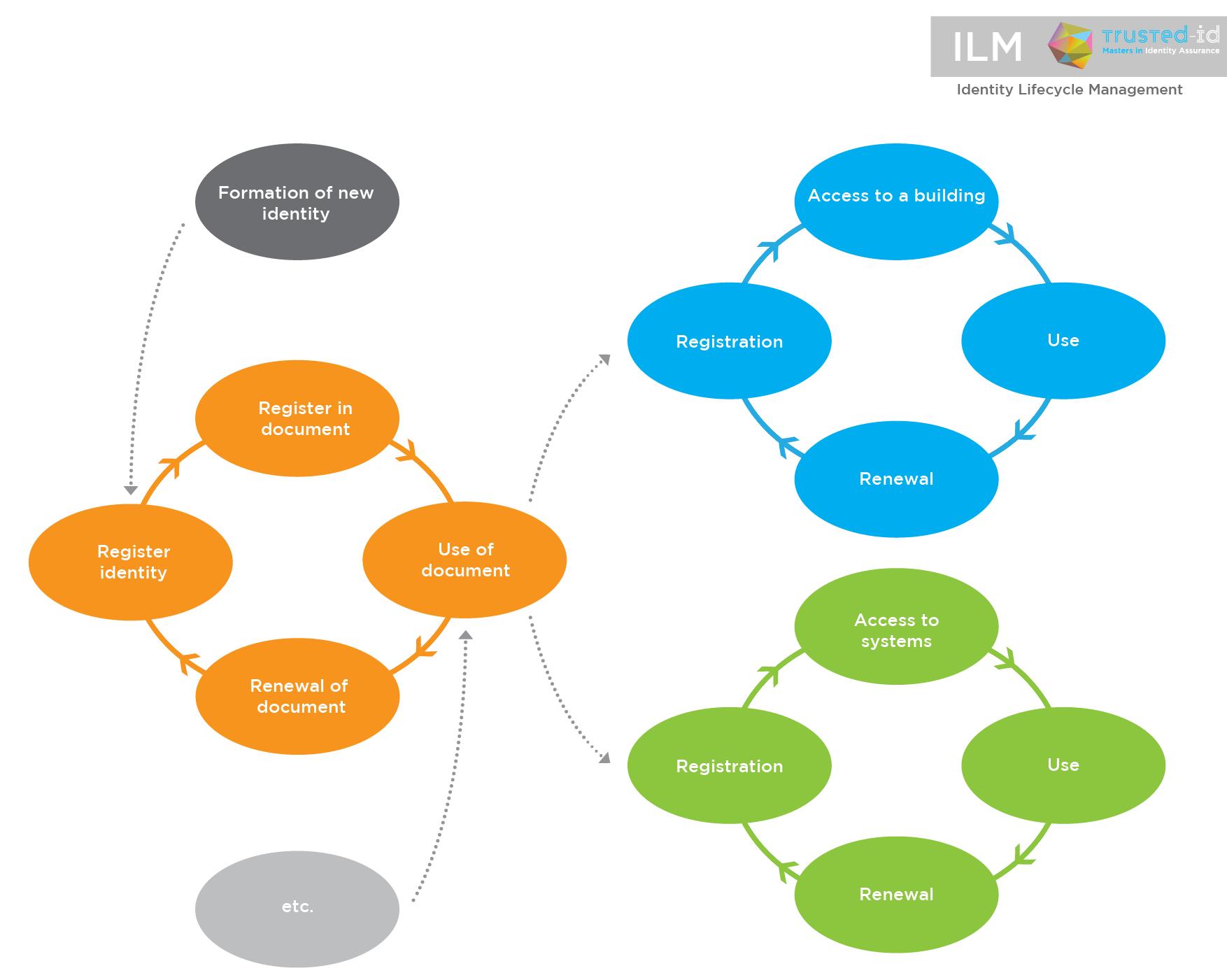 Identity Lifecycle Management-EN